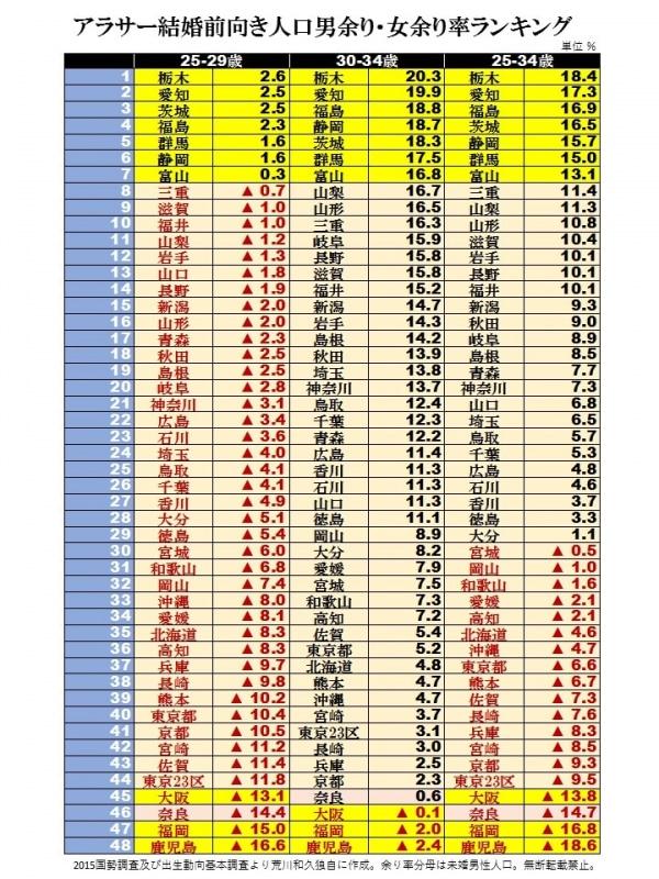 都道府県別男余り・女余り率ランキング