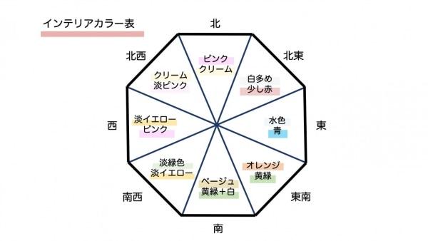 方角と色の関係と組み合わせ。インテリアカラー表