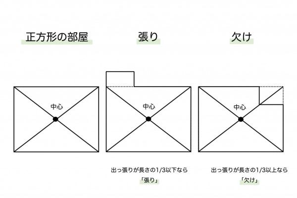 風水の方位・方角の調べ方
