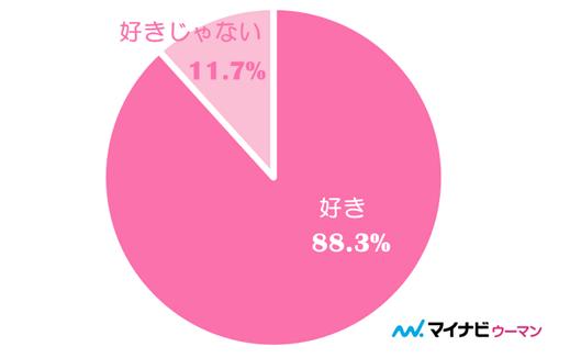 88%が支持。女性は紳士的な男性が好き