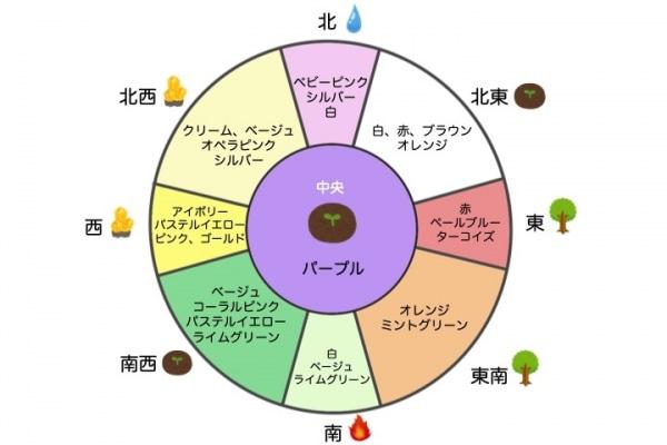 五行思想における色。運気を司る相性の良い色