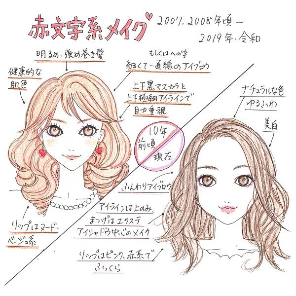 赤文字系メイクの特徴