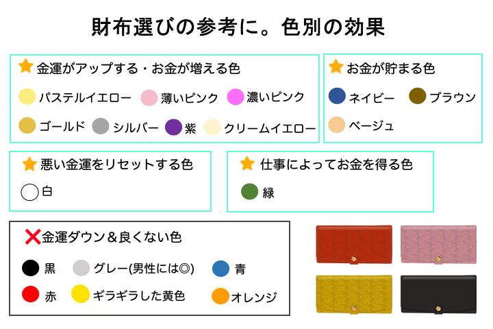 財布選びの参考に。色別の風水効果