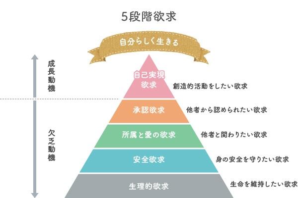 五段階欲求と自己実現とは?