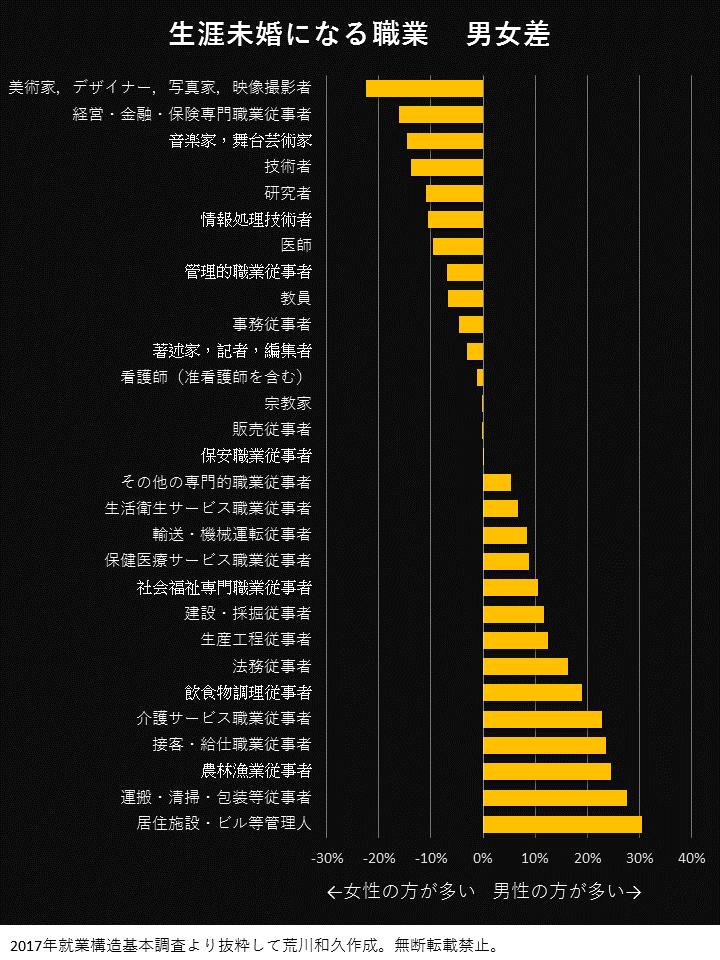 生涯未婚になる職業の男女の差分を比較してグラフ化
