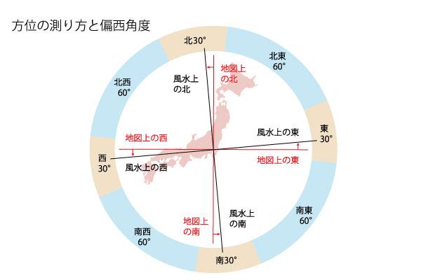 方位の測り方と「西偏角度」