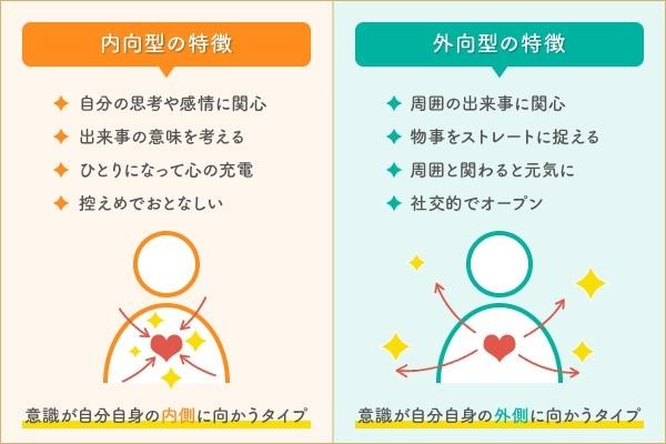 内向型と外向型の違い