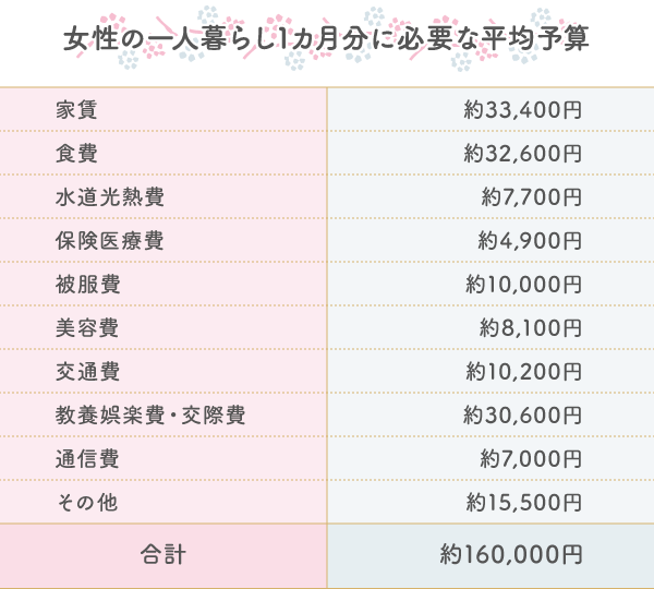 女性の一人暮らしにかかる費用
