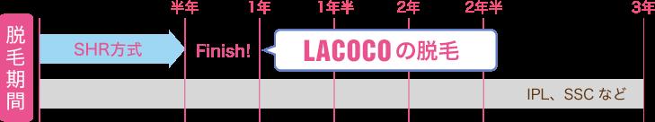 LACOCOの脱毛期間