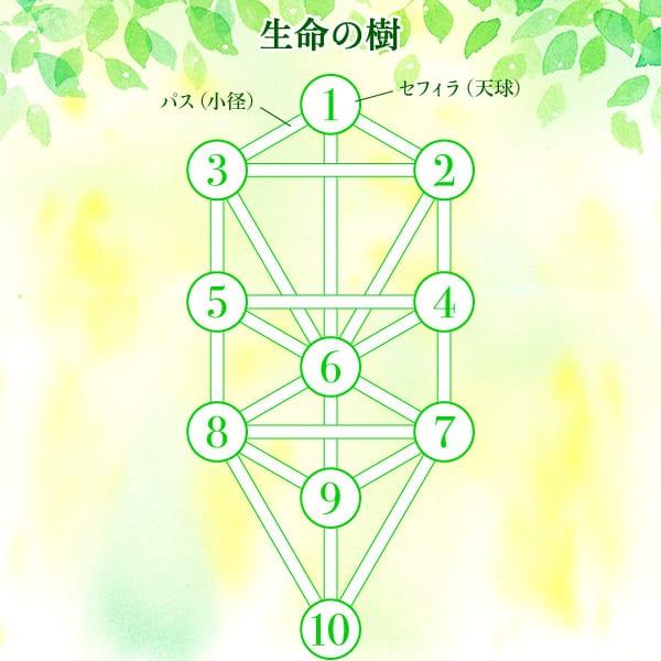 生命の樹(カバラ数秘術)