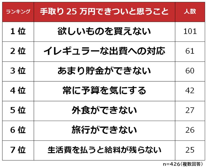 生活が厳しい……。手取り25万円できついと思うことTOP7